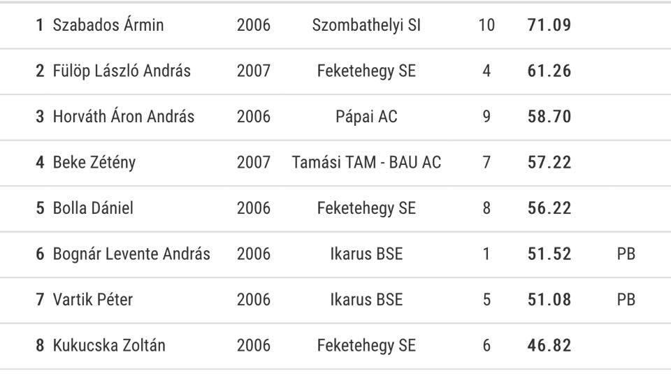 Pápai Atlétikai club - Horváth Áron bronzérmes20210920-1